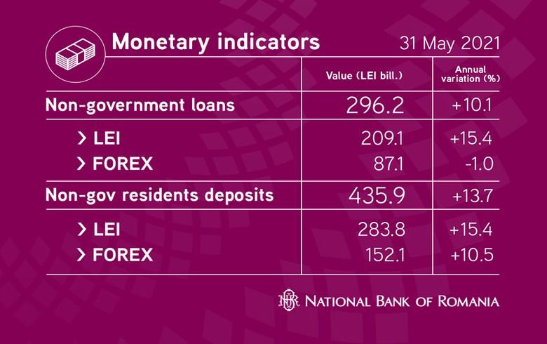 罗马尼亚的年度银行存款增长在5月份放缓