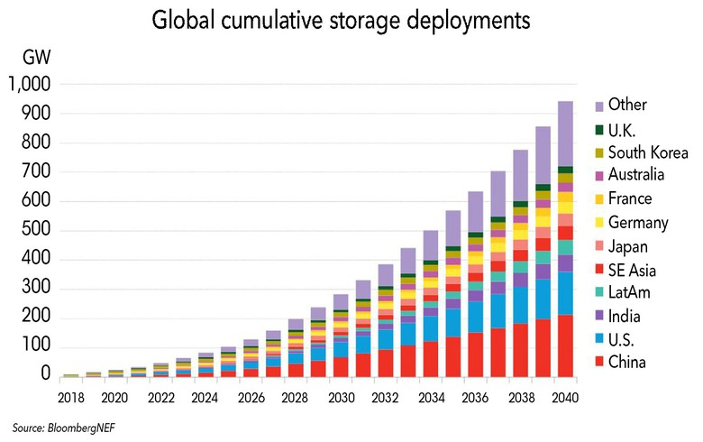 Cost falls and EVs to push battery storage market to USD-620bn growth