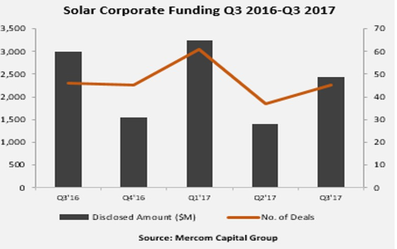 Solar corp funding grows to USD 2.4bn in Q3 - Mercom