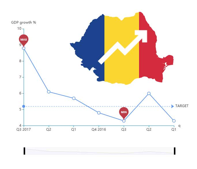 Romanian govt projects 5.5% GDP growth, 2.96% deficit in 2018 budget