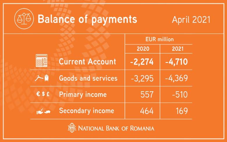 罗马尼亚的赤字在1 - 4月增加了一倍多,达到47亿欧元