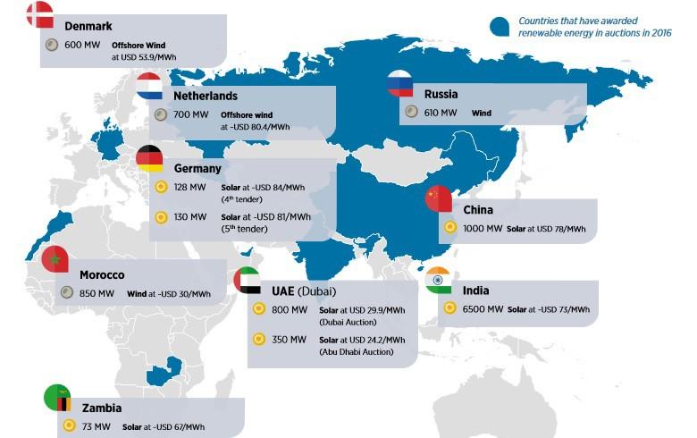 REPORT - Renewable Energy Auctions: Analysing 2016