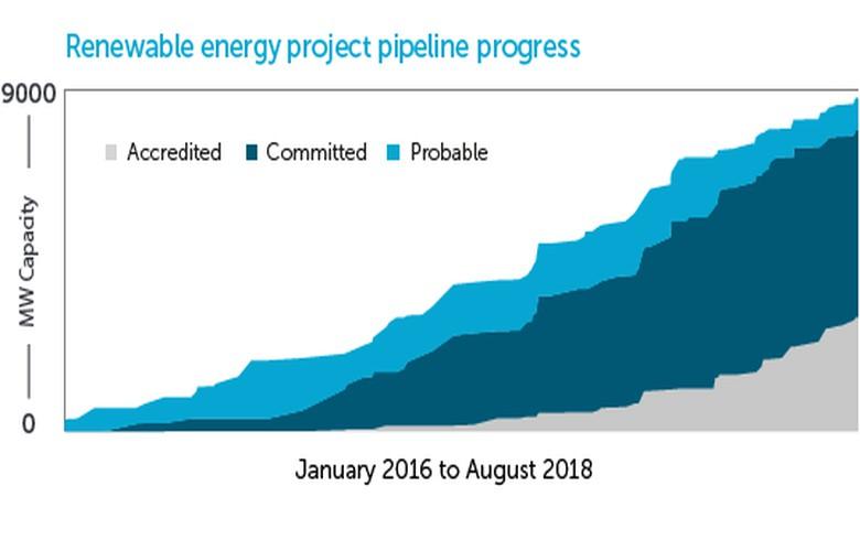 Australia registers 220 MW of solar under RET in August