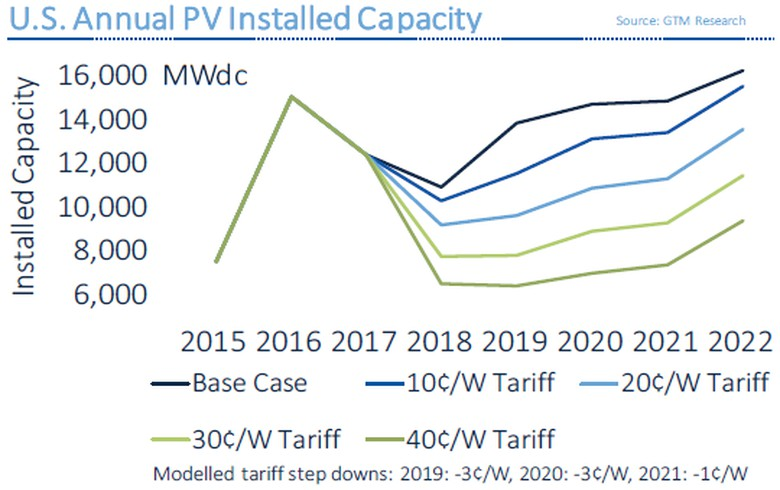 US utility-scale solar installs to fall by half at USD 40/W tariff