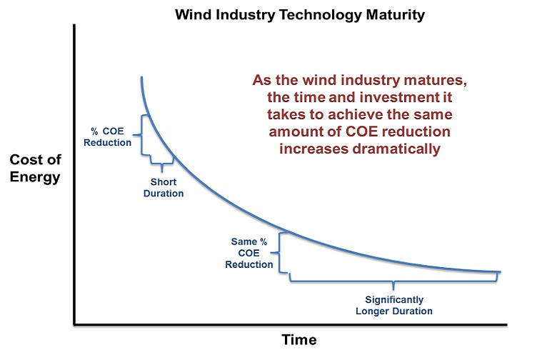 ANALYSIS - Offshore wind innovation trending, watch for foundation M&A to heat up