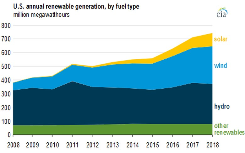 US renewable electricity generation has doubled since 2008