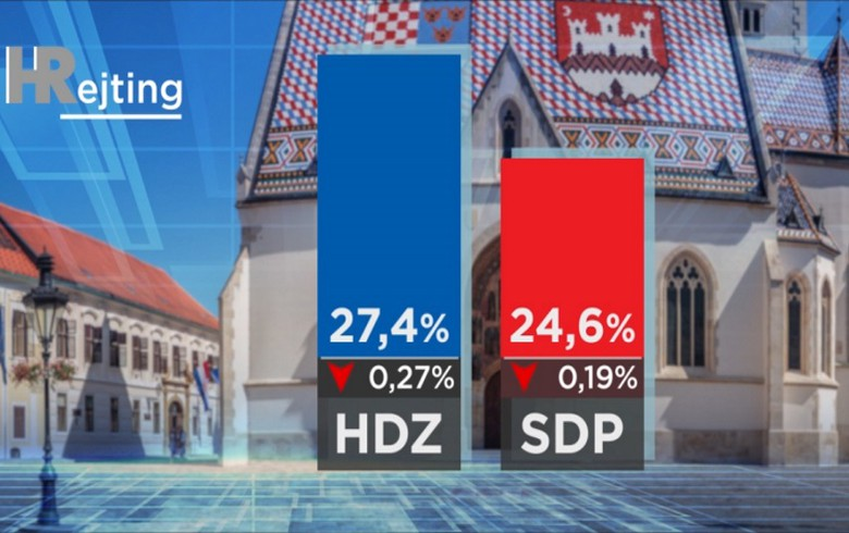 Incumbent Grabar-Kitarovic remains favourite to win Croatia's presidential vote in Dec - poll