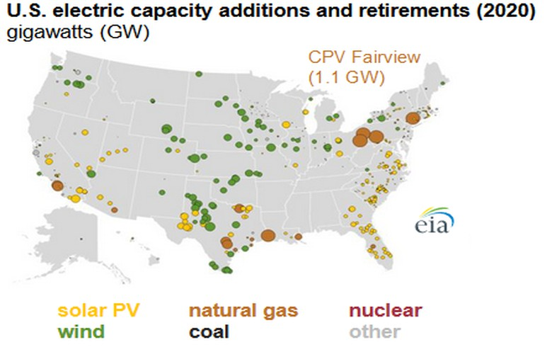 New US power capacity in 2020 will come primarily from wind and solar - EIA