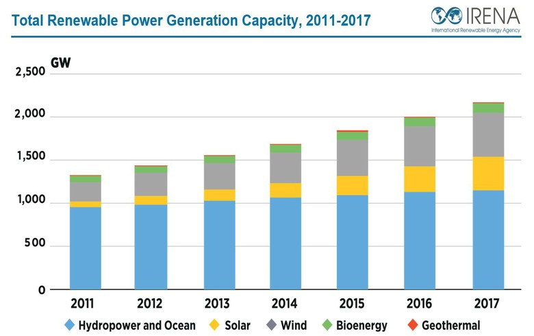 Global renewables capacity expands by 167 GW in 2017 - IRENA