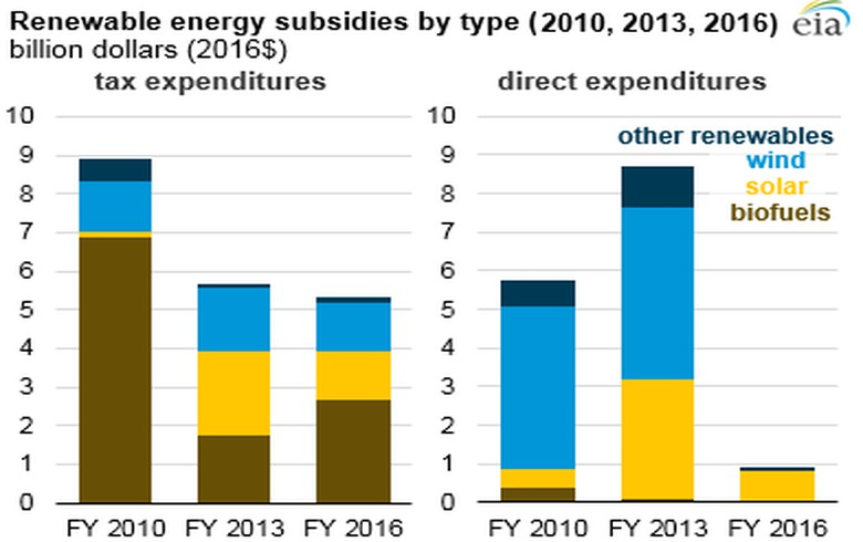 US subsidies for renewables fall 56% in 3 yrs